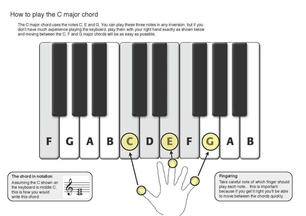 Stage 2: Playing the C, F and G major chords (1/3)