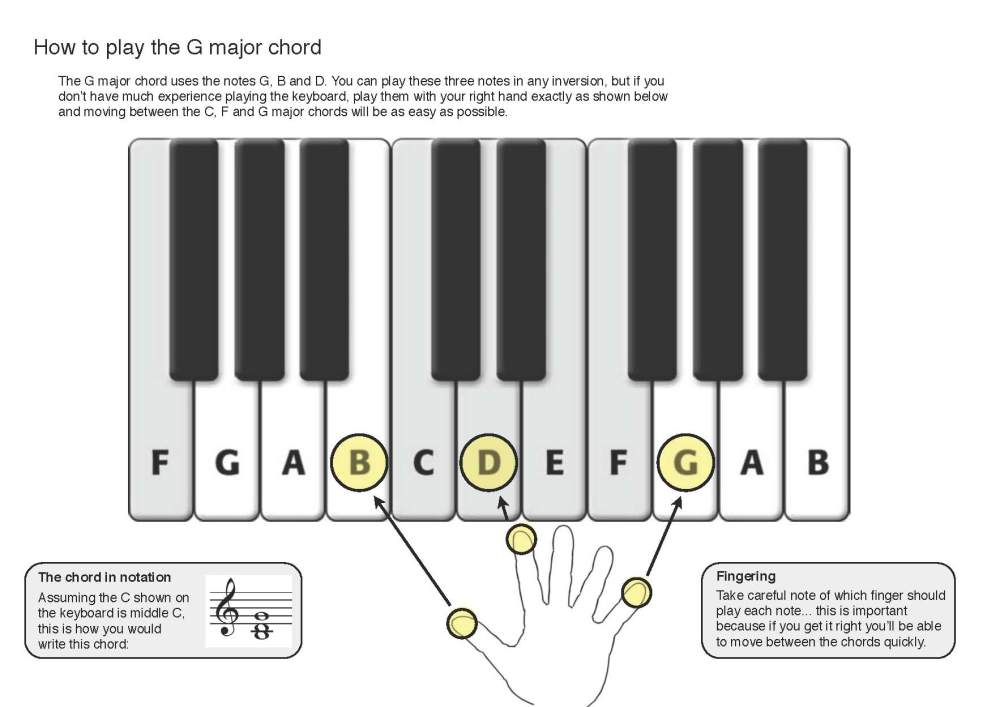 Stage 2: Playing the C, F and G major chords (2/3)