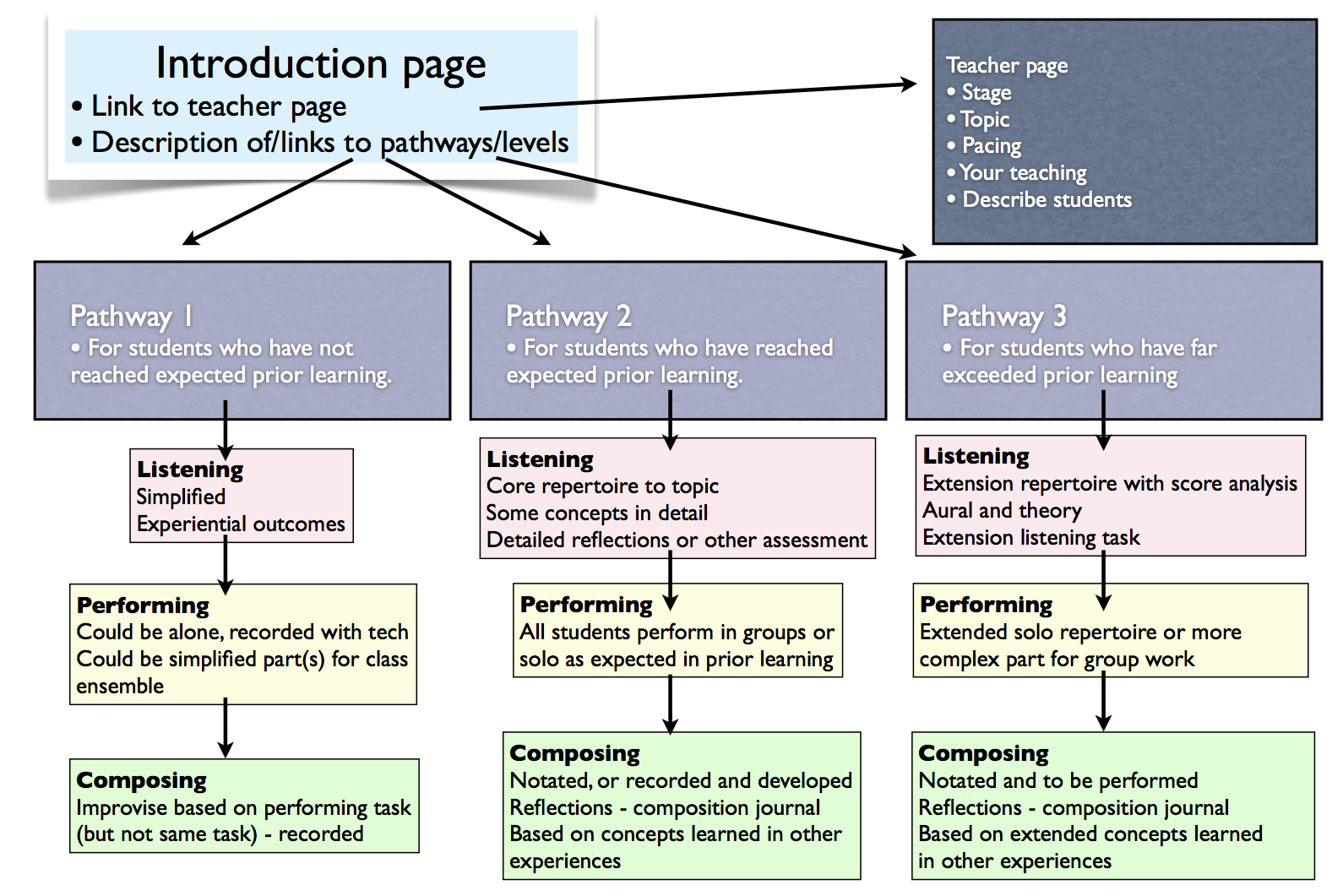 structure of an integrated essay